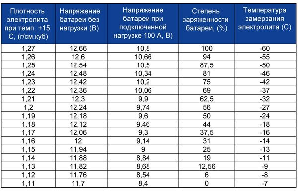 Таблица плотности заряда аккумулятора