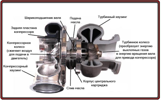 Признаки поломки турбины на автомобиле