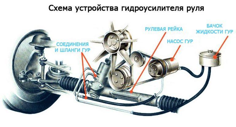 Гул в гидроусилителе руля (ГУР)