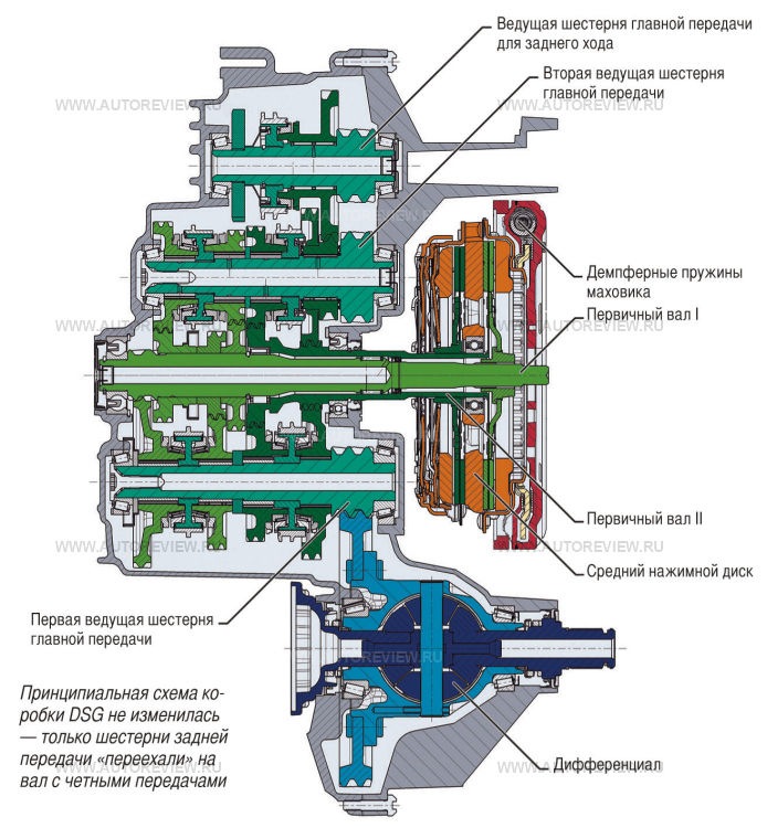 АКПП DSG (вариатор), плюсы и минусы